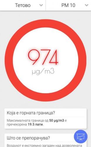 Тетово - 19.5 пати повеќе од дозволеното